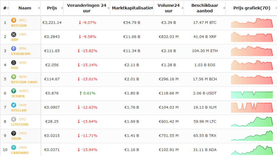 Crypto CRASH is nog niet voorbij - Bitcoin min 9 procent!